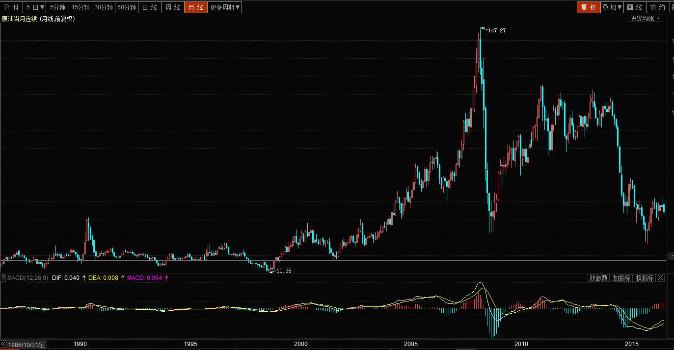 原油价格图