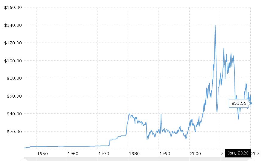 原油价格(70年历史图表 )
