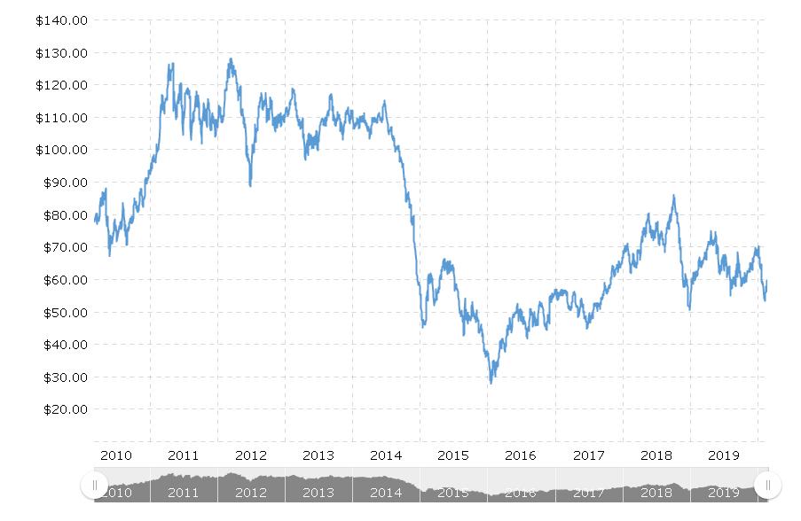 布伦特原油价格(10年日线图)