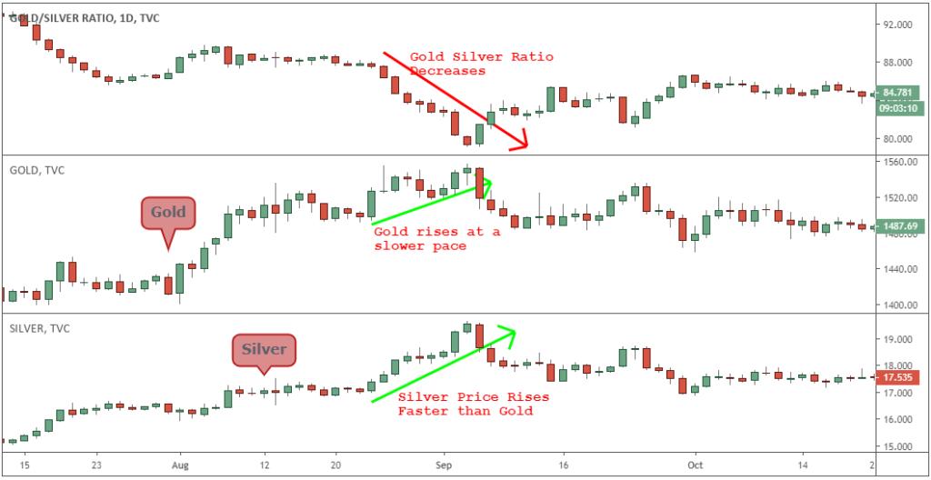 黄金白银比率如何计算?